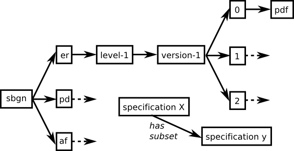 specification tree